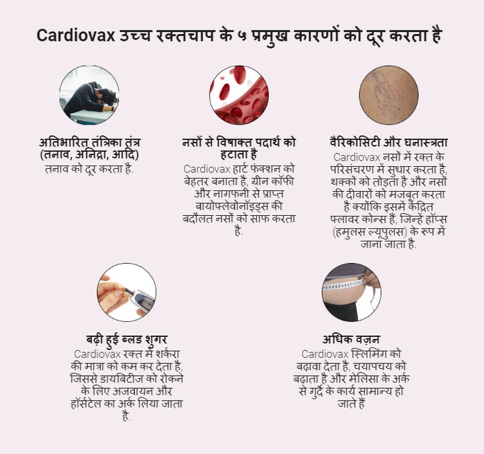 Cardiovax भारत, प्राइस, टिप्पणियाँ, उपयोग करें..